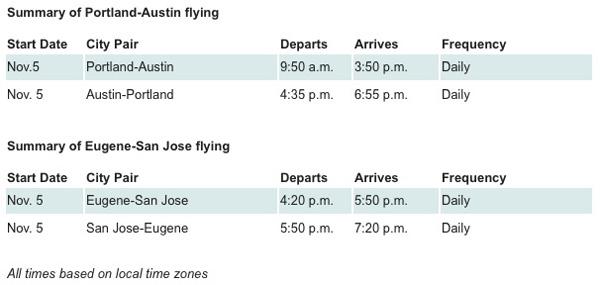 Alaska PDX-AUS Schedule