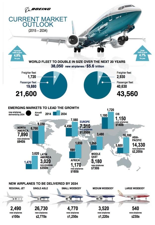Boeing CMO 2015 Infographic