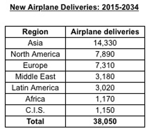 Boeing Forecast 2 Graph