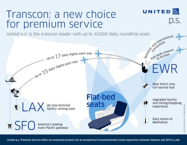 United EWR-LAX:SFO ps service graph (United)(LR)