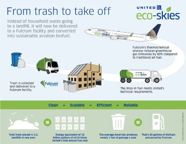 United From Trash to Energy poster (UA)(LR)