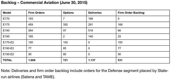 Embraer Orders Graph 1