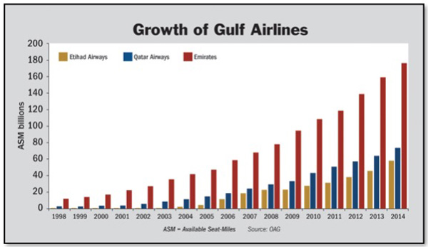 Growth of Gulf Airlines 1