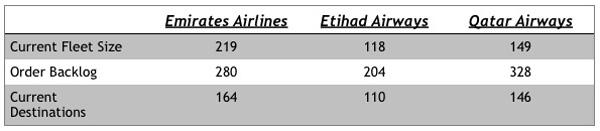 Gulf Airlines Fleet Size