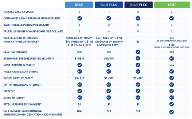 JetBlue fee structure after 6.30.15