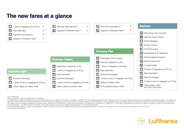 Lufthansa new fares at a glance