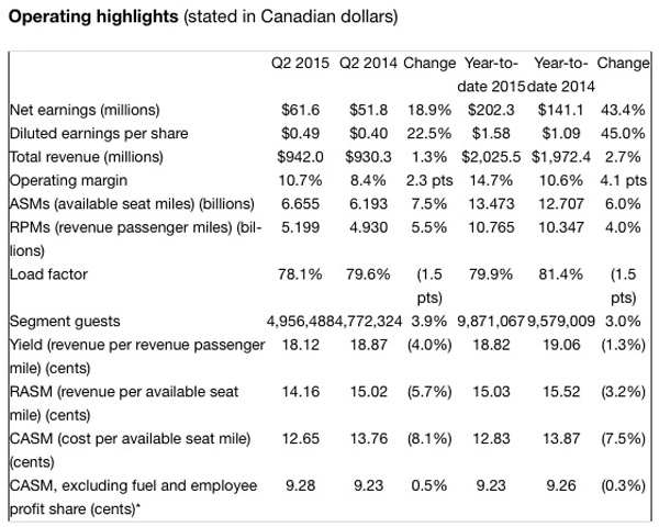 WestJet 2Q15 Results Table