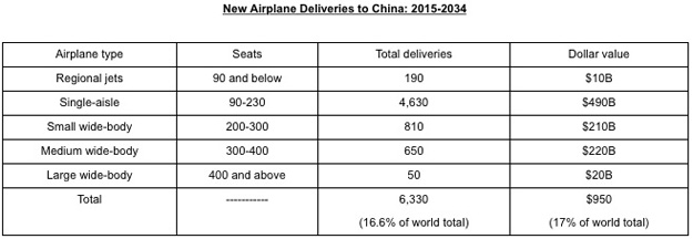 Boeeing China Deliveries