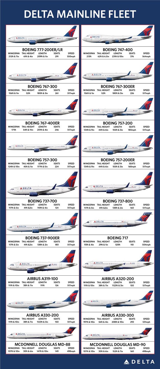 Delta Explains Its Aircraft Fleet Strategy Follows Up On
