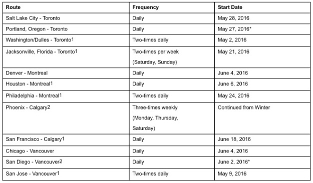 Air Canada 11.2015 New Routes
