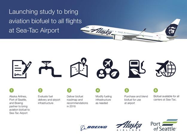 Alaska-Boeing SEA Biofuel Infographic