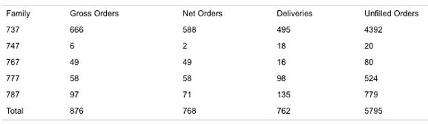 Boeing Orders Chart