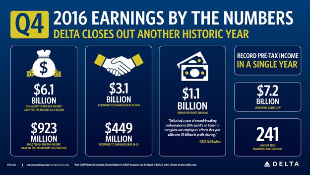 delta-2016-and-4q16-income