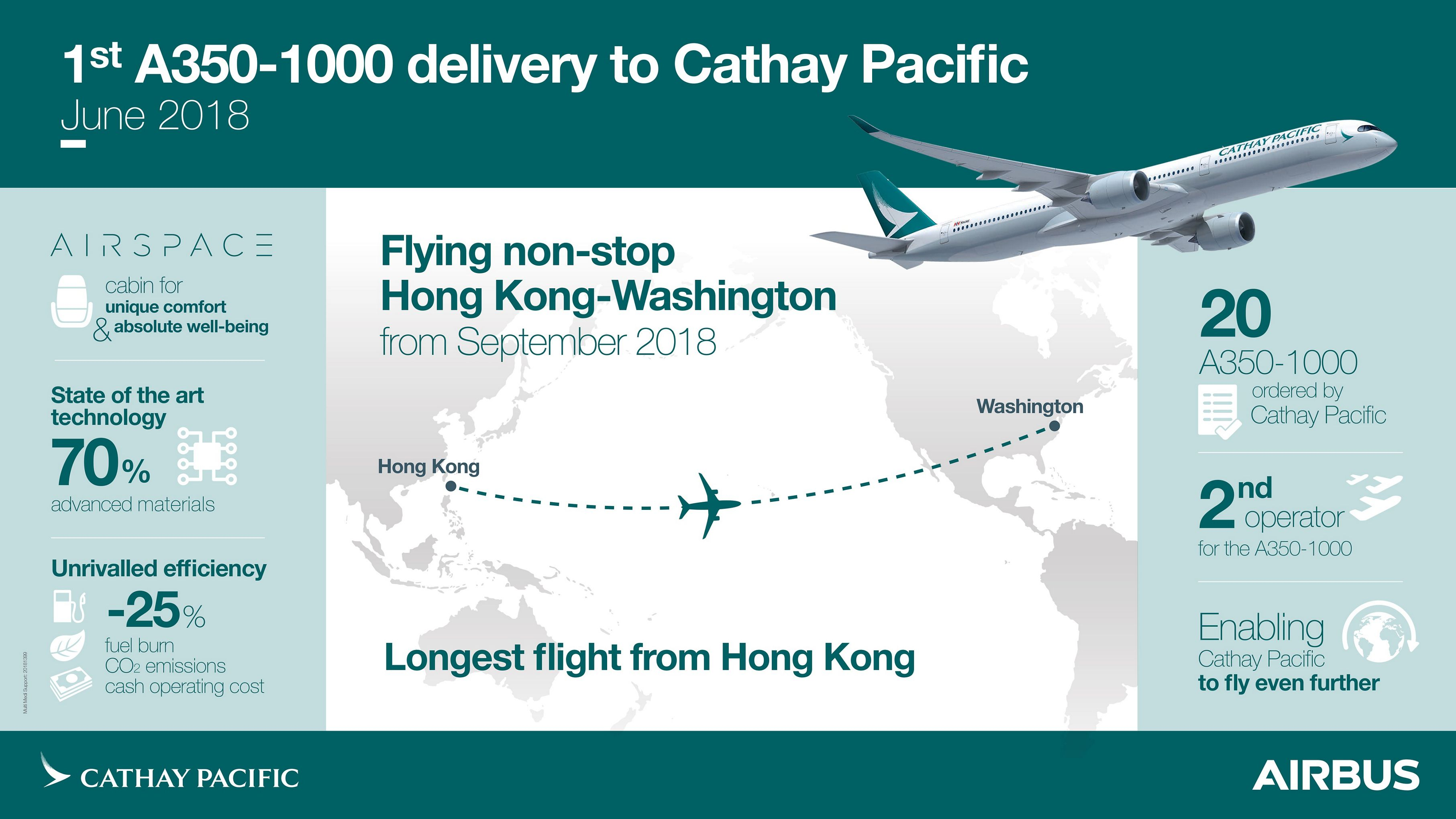 Cathay Pacific becomes the second operator of the Airbus A350-1000