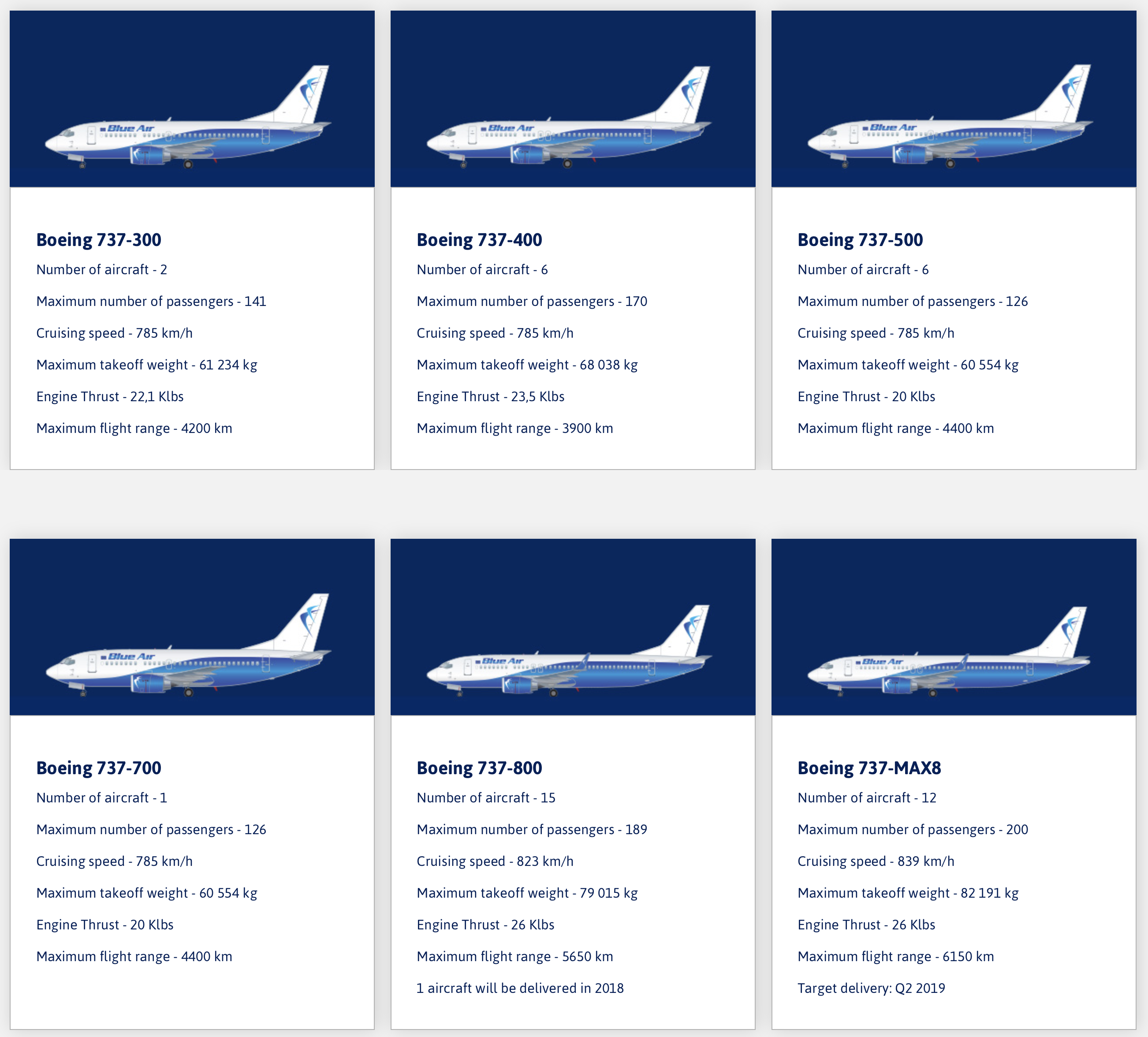 Blue Air's fleet plans, Boeing 737 Classics to be retired | World ...