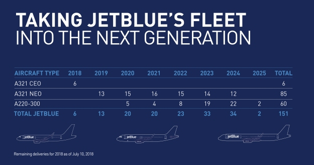 Jetblue Orders 60 Airbus A220 300 Aircraft To Replace The Embraer 190 Fleet on Aircraft Hangar Building Plans