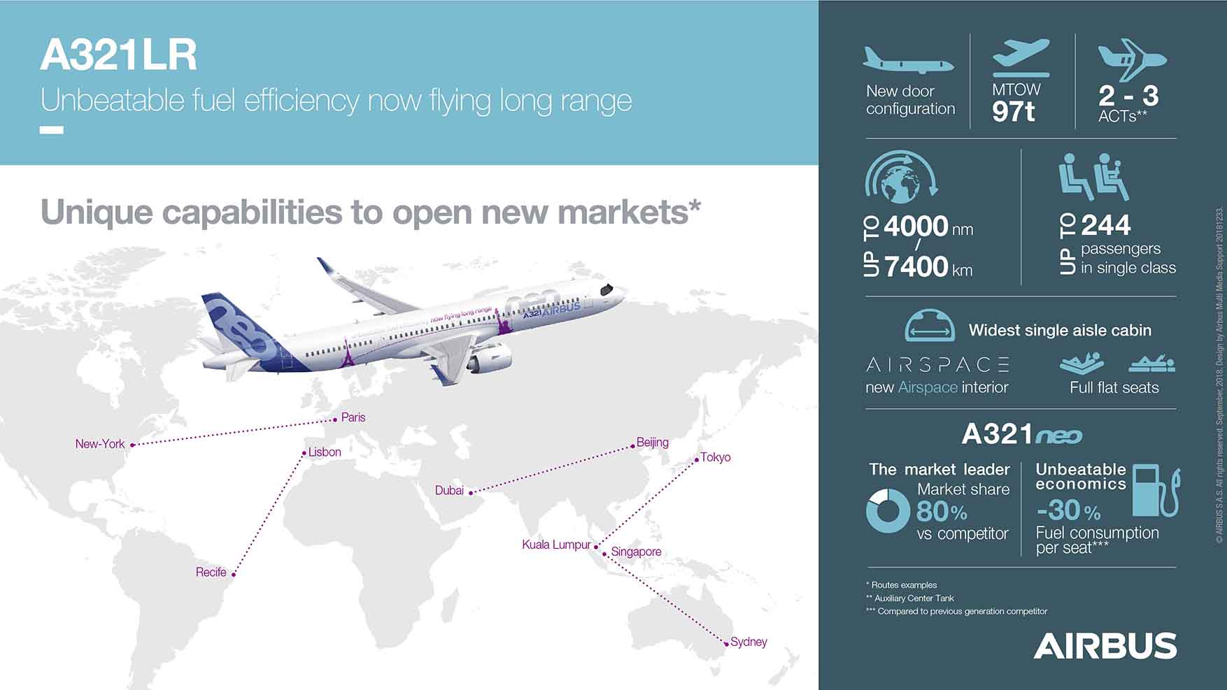 Easa And Faa Certify Long Range Capability For Airbus